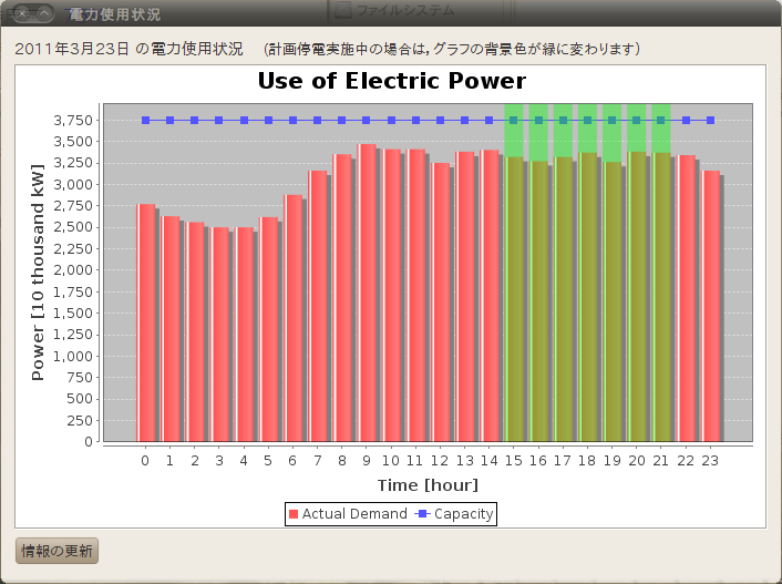 Power Graph